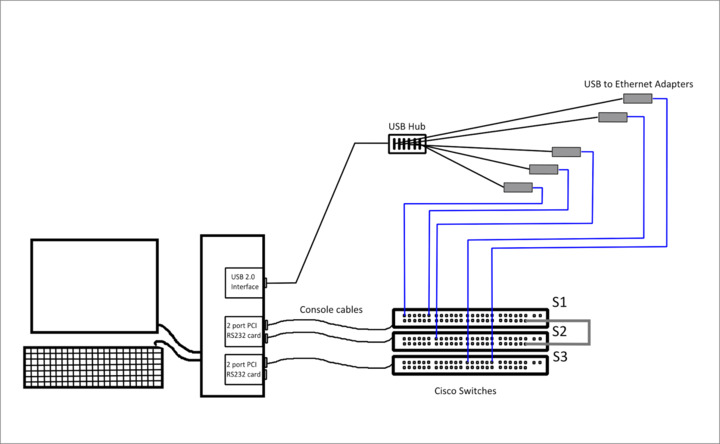 CCNP Switch equipment for the home lab