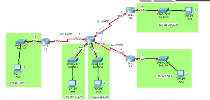 Subnet Mask Confusion